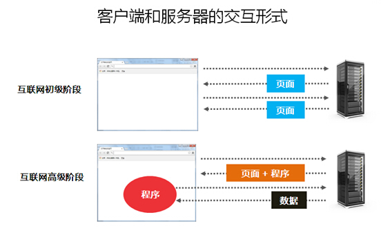 客服端和服务器的交互形式