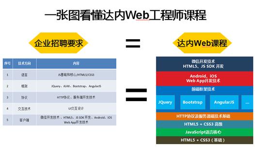 达内Web前端工程师课程