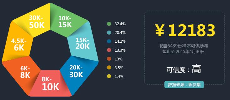 web<a style='color:blue' href='http://web.tedu.cn/'>前端开发</a>就业薪资水平